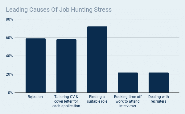 Graph to show the major causes of job hunting stress in the UK