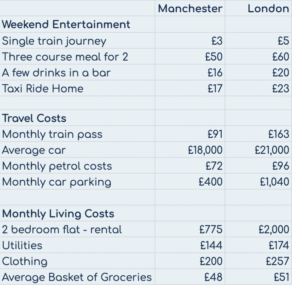 Comparison of living costs in Manchester VS London