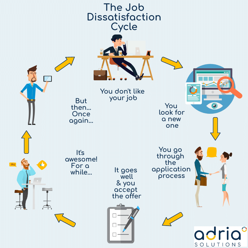 Visual explanation of the job dissatisfaction cycle, as explained above