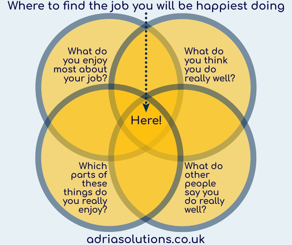 Diagram showing where to find career happiness; at the cross section highlighted by the above four questions