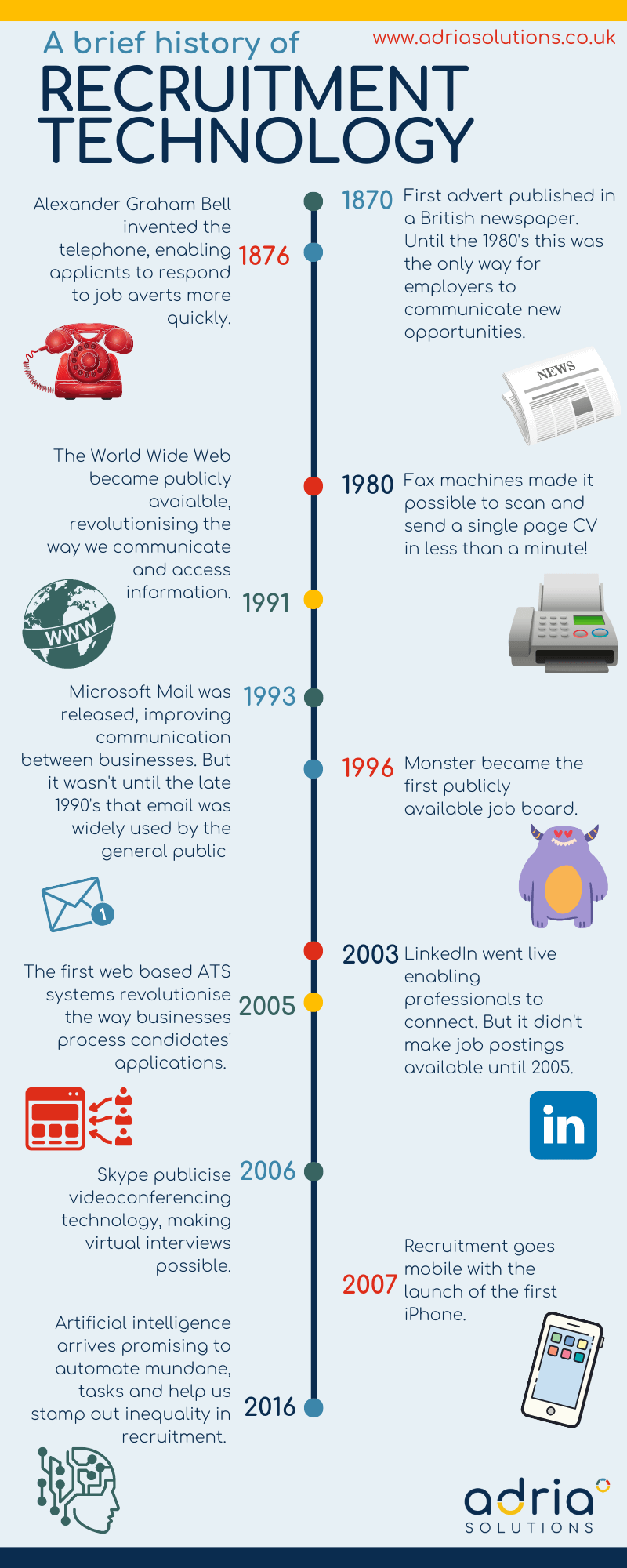 A brief history of recruitment technology infographic