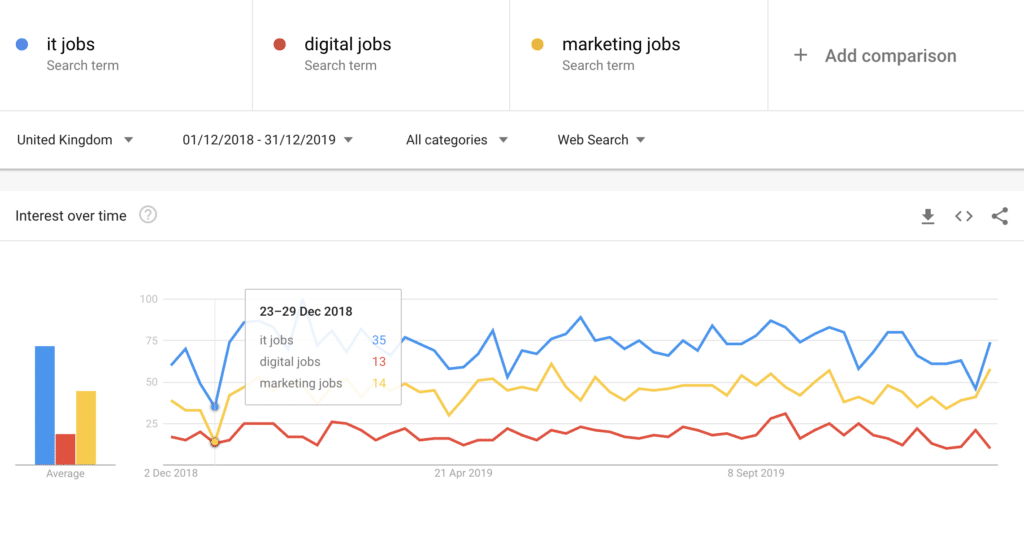 Graph showing how job hunting at Christmas drops dramatically compared to the rest of the year