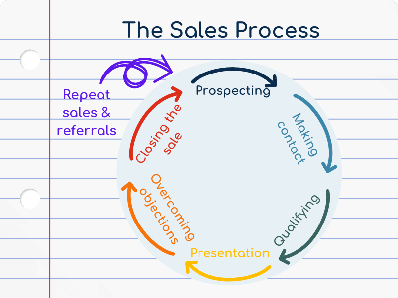 Infographic depicting the tech sales process